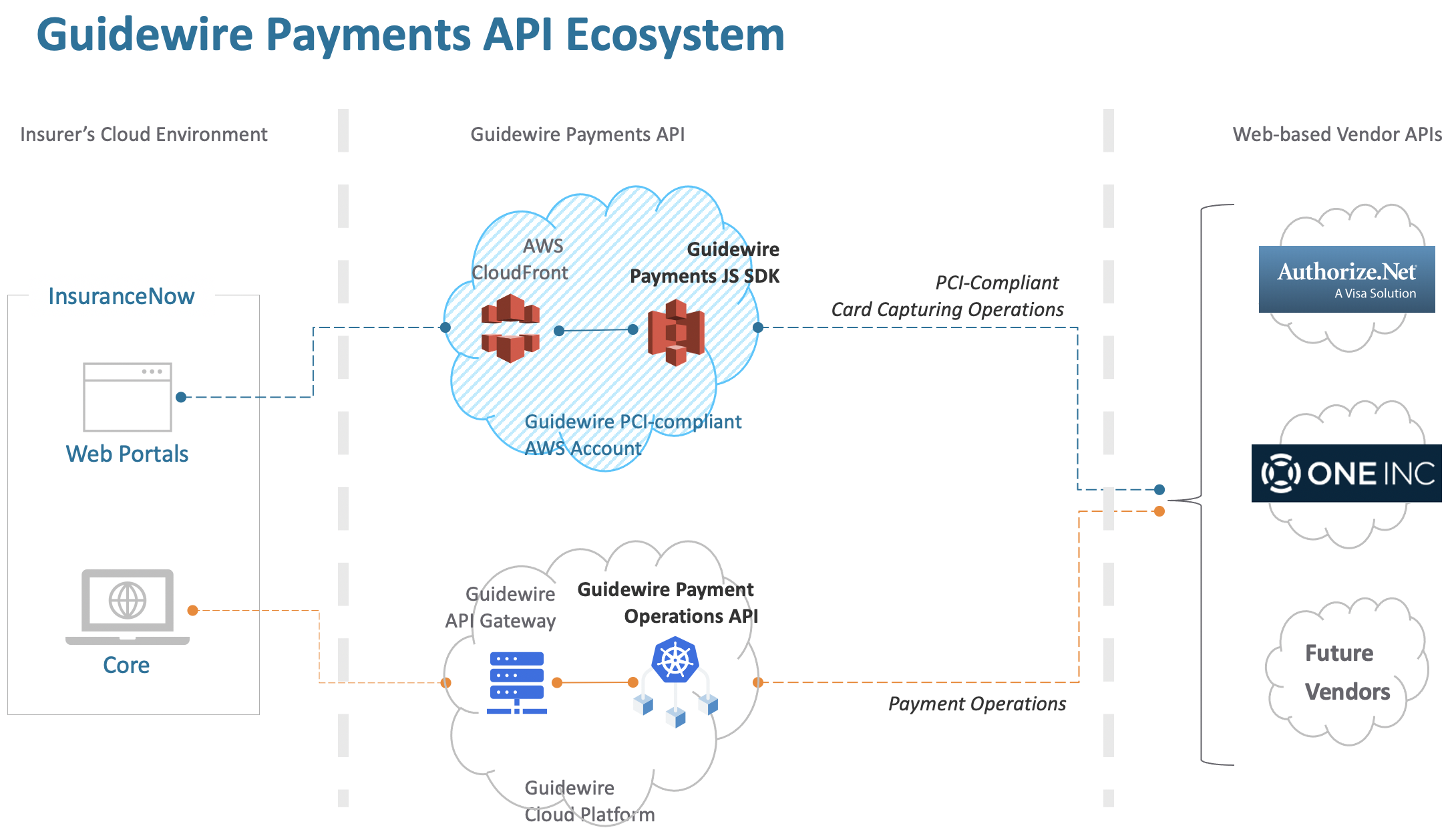 Guidewire Payments API Architecture