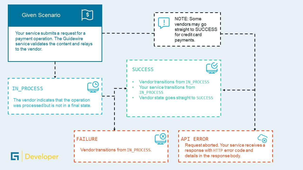 A possible transaction flow for the Guidewire Payments API