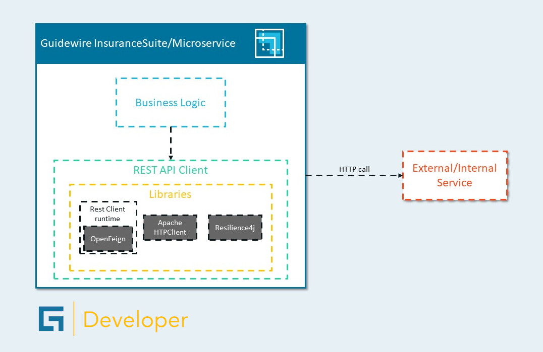 Architecture diagram of the Guidewire REST API Client