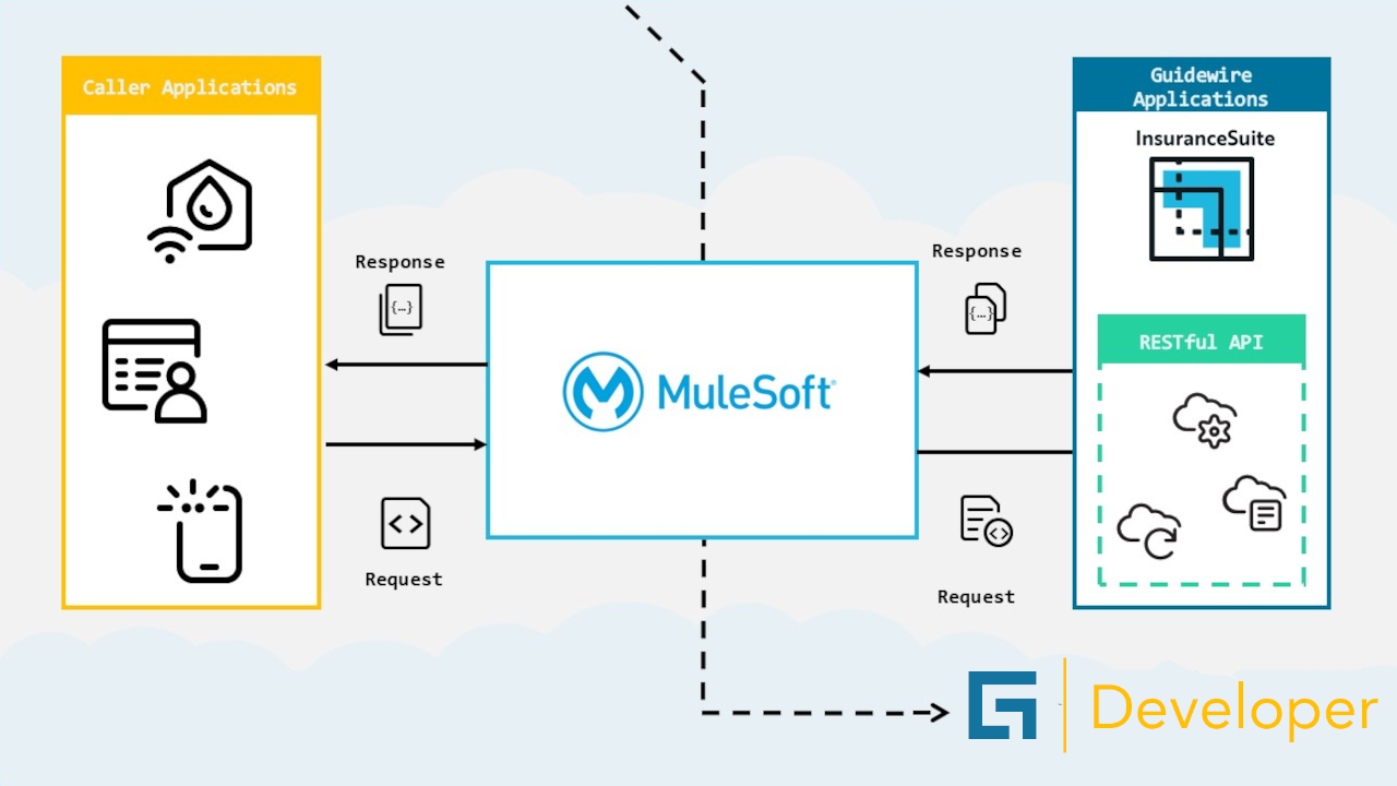 How Integration with Guidewire and MuleSoft works